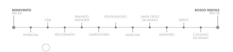 Ferrovia del Sannio